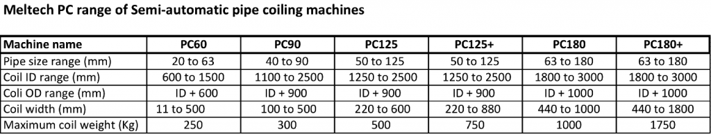 Plastic Coiling Machine Data